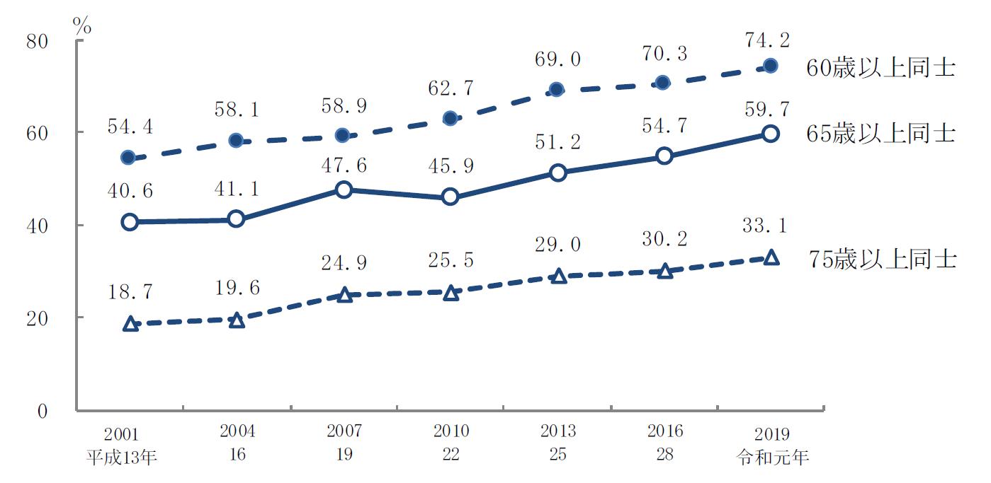 年齢別にみた同居の主な介護者と要介護者等の割合の年次推移