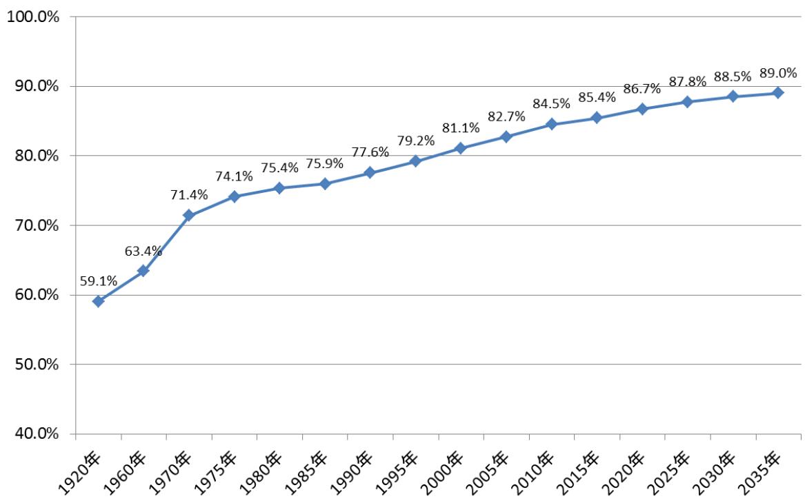 親族世帯数に占める核家族世帯数の比率の推移