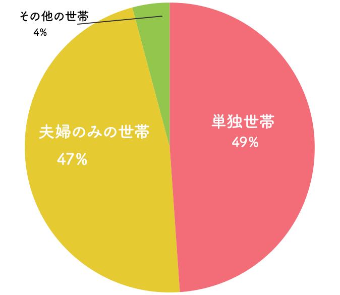高齢者の世帯構造を示すグラフ