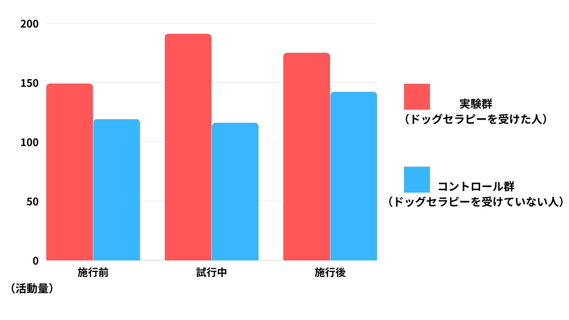 アクティブグラフからみるActivity Countsの比例表