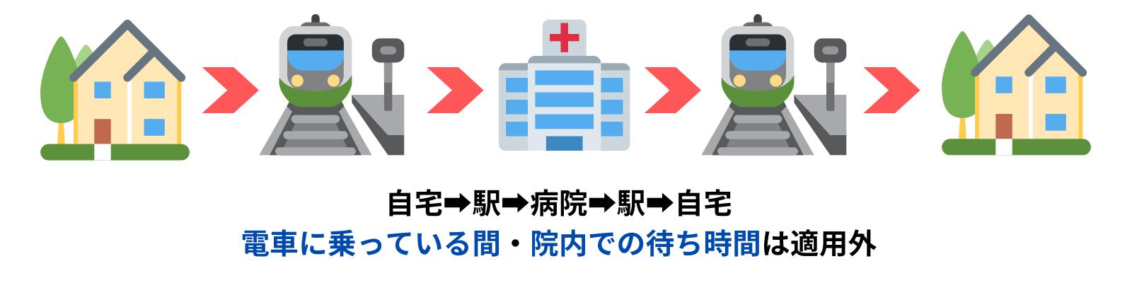 介護保険が適応されない中抜き部分を示すイラスト