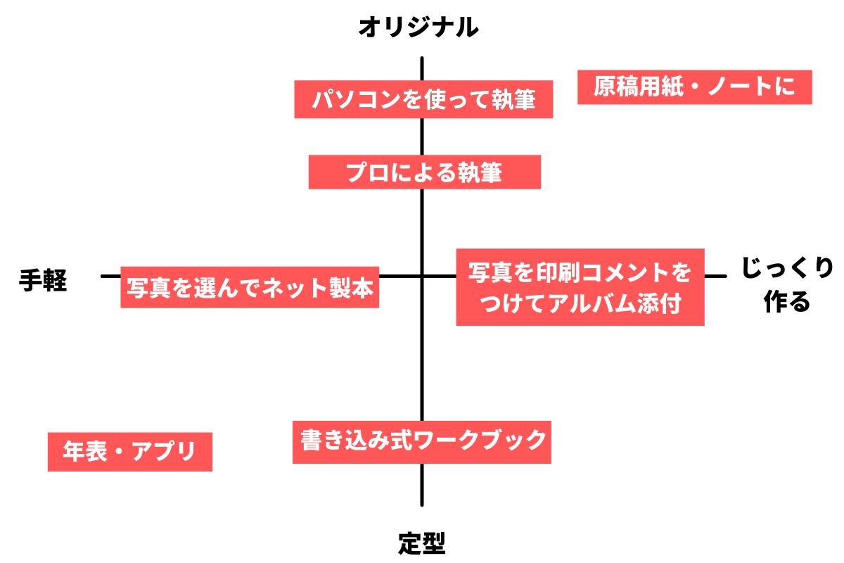 自分史の方法に関するイメージ