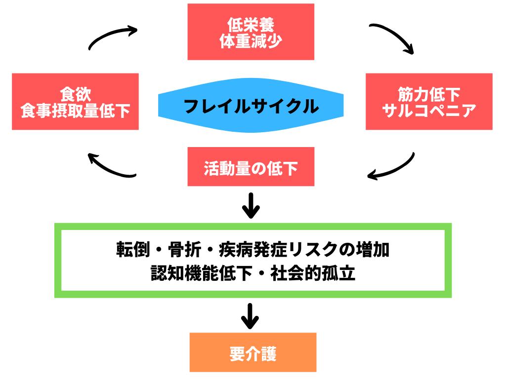 フレイルサイクルと要介護状態に陥る過程を示した概念図