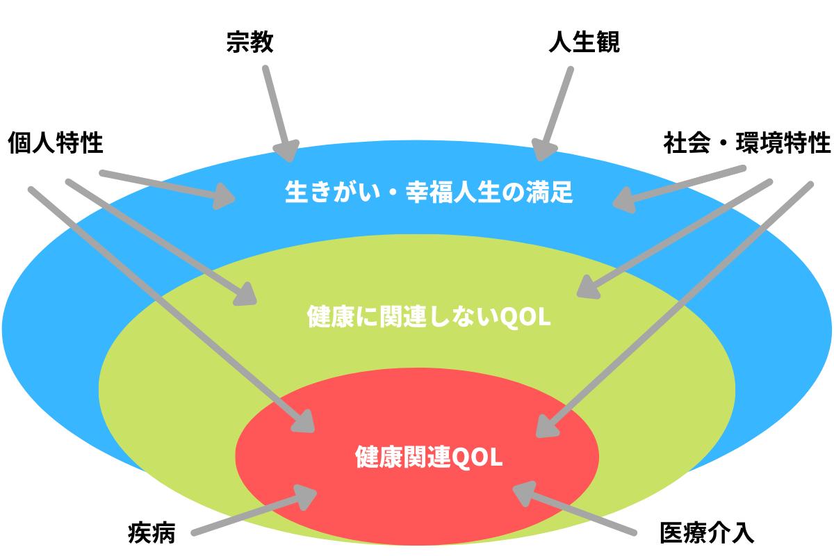健康関連QOLの概念図