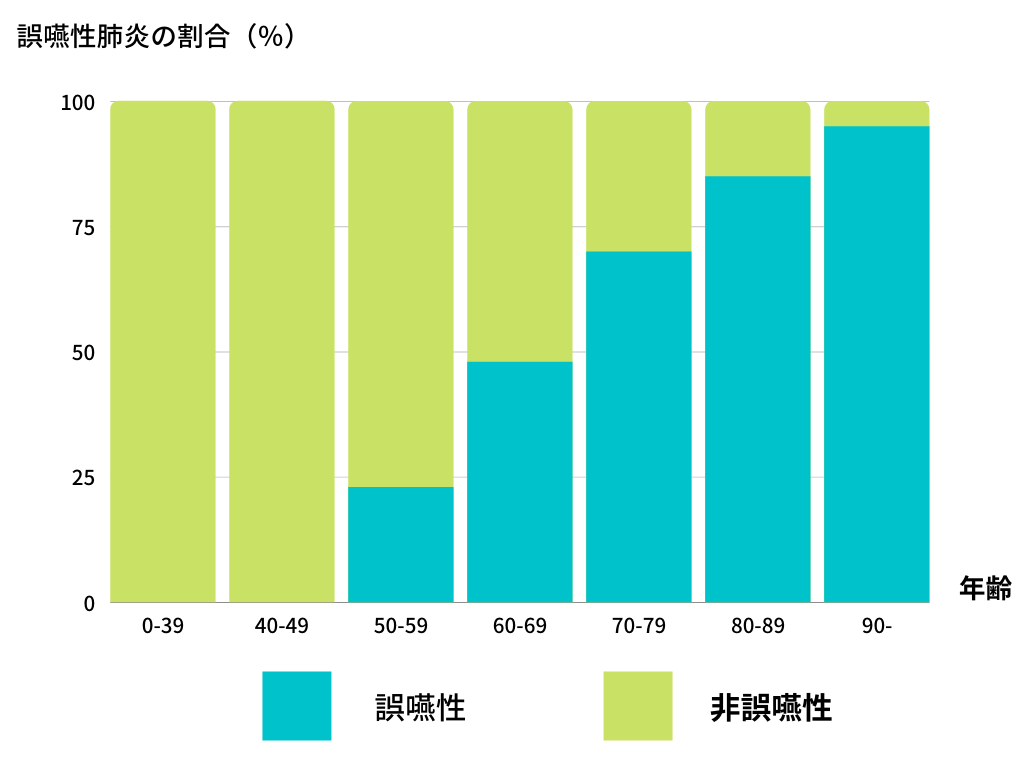 誤嚥性肺炎の割合を示したグラフ画像