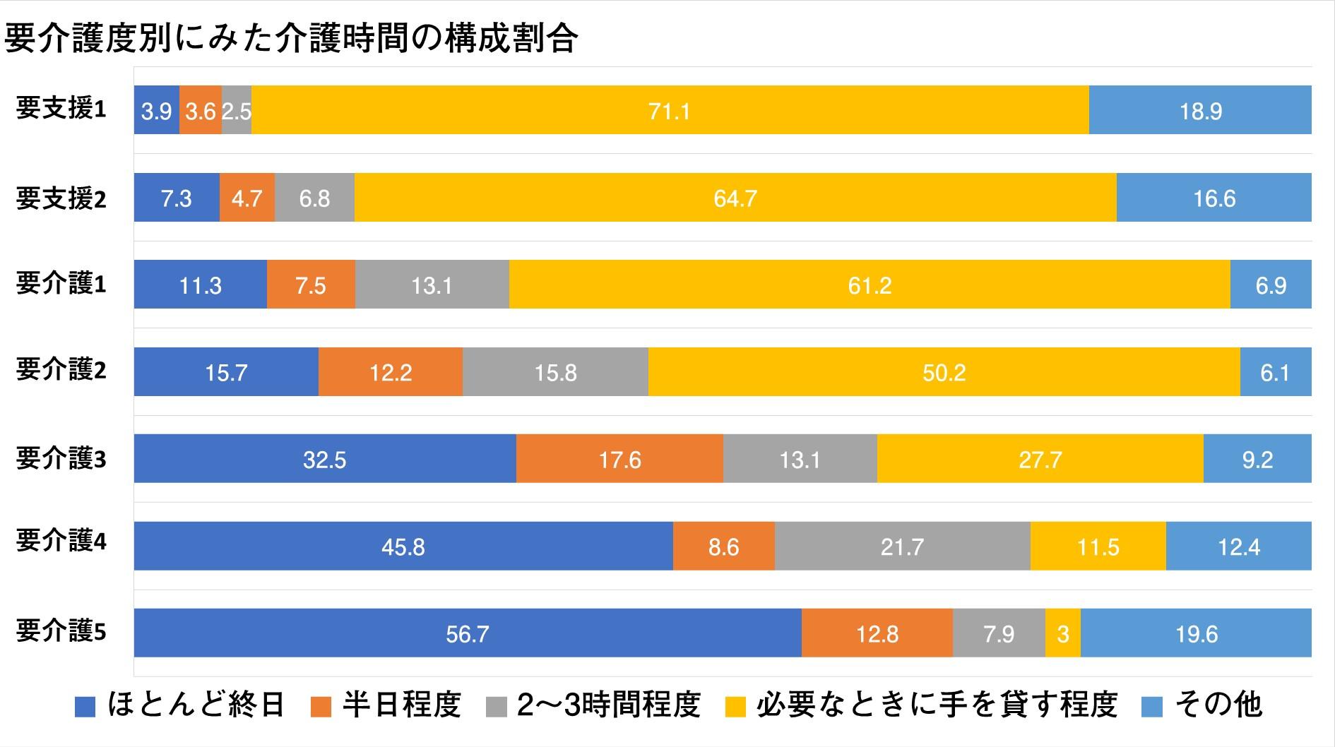 要介護度別にみた同居の主な介護者の介護時間の構成割合のグラフ