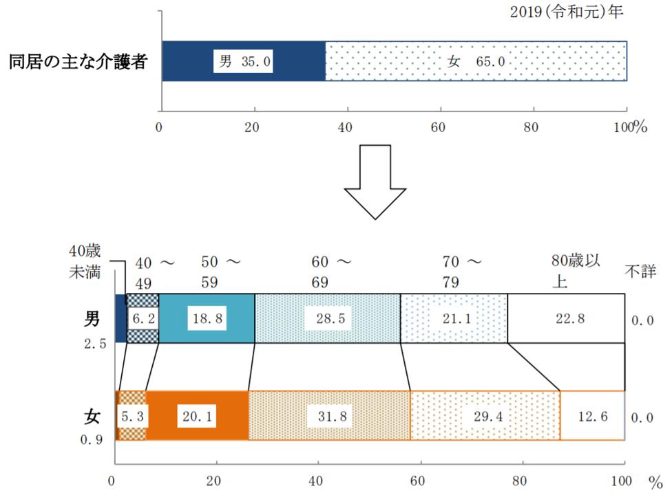 同居の主な介護者の性・年齢階級別構成割合のグラフ