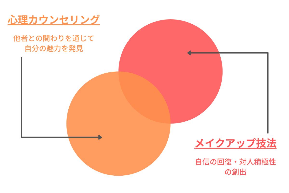 メイクセラピーの概念図
