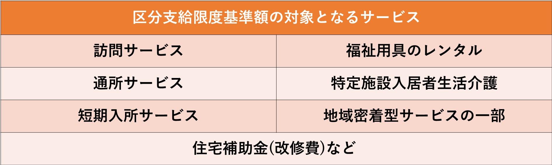 区分支給限度基準額の対象となるサービスの図表