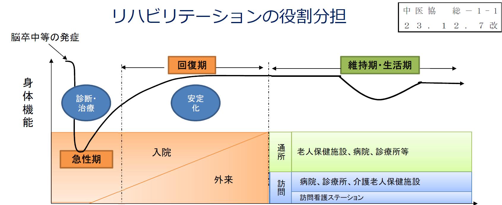 リハビリテーションの役割分担のイメージ