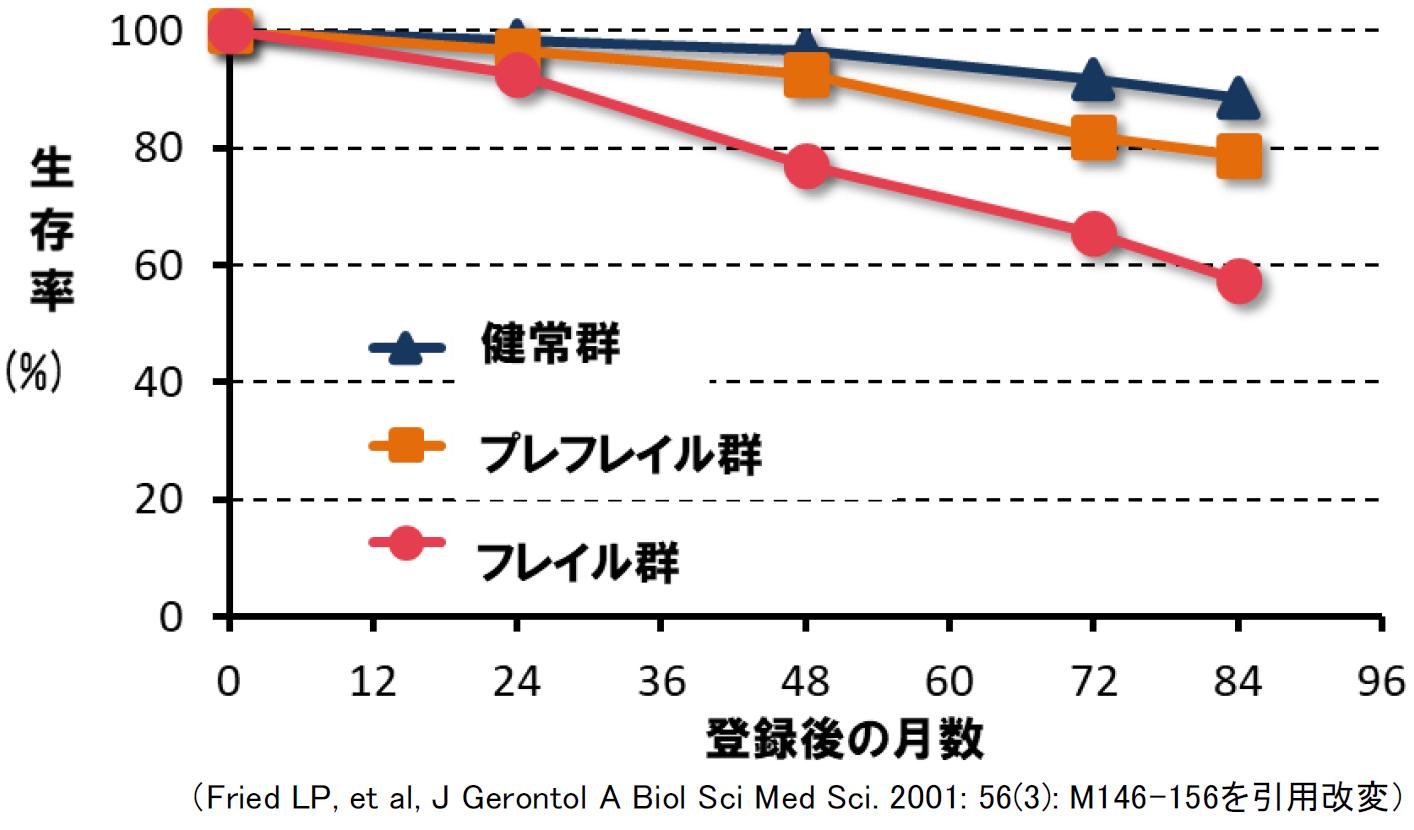 フレイル状態と生存曲線を示すグラフ