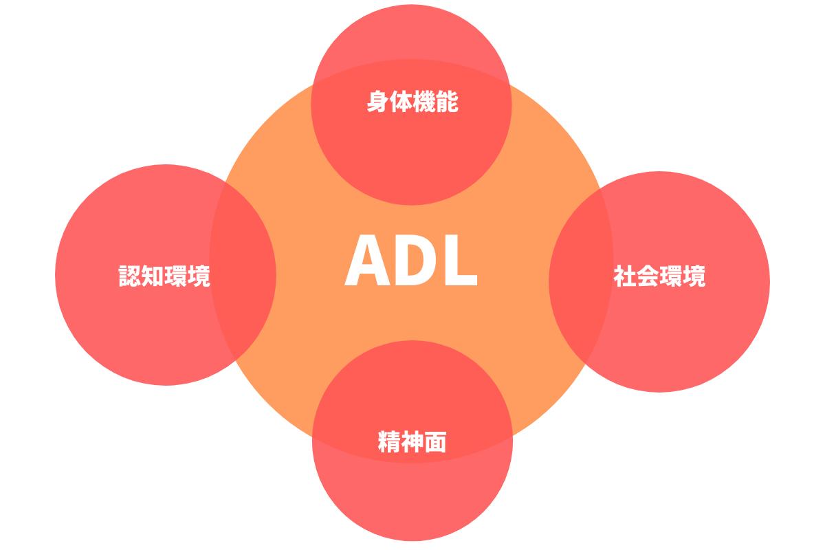 ADLの影響因子のイメージ