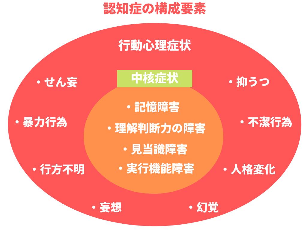 認知症の構成要素を示した図表
