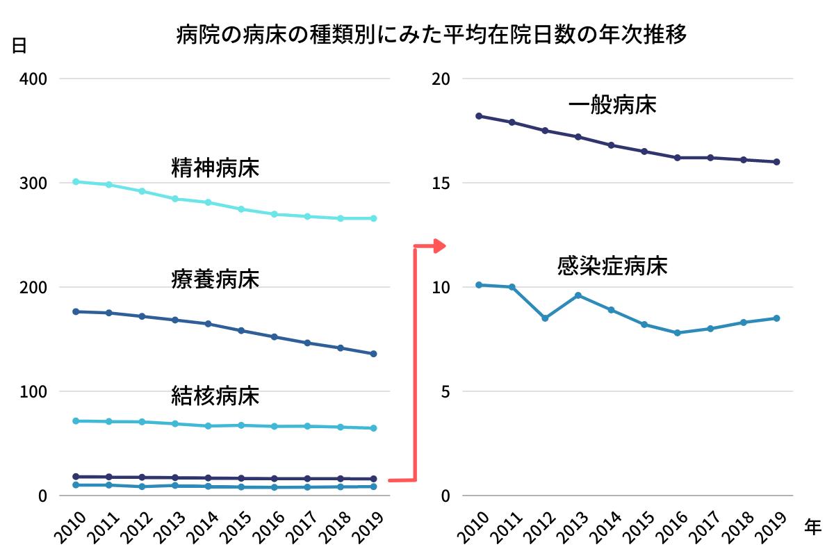 病院の病床の種類別にみた平均在院日数の年次推移